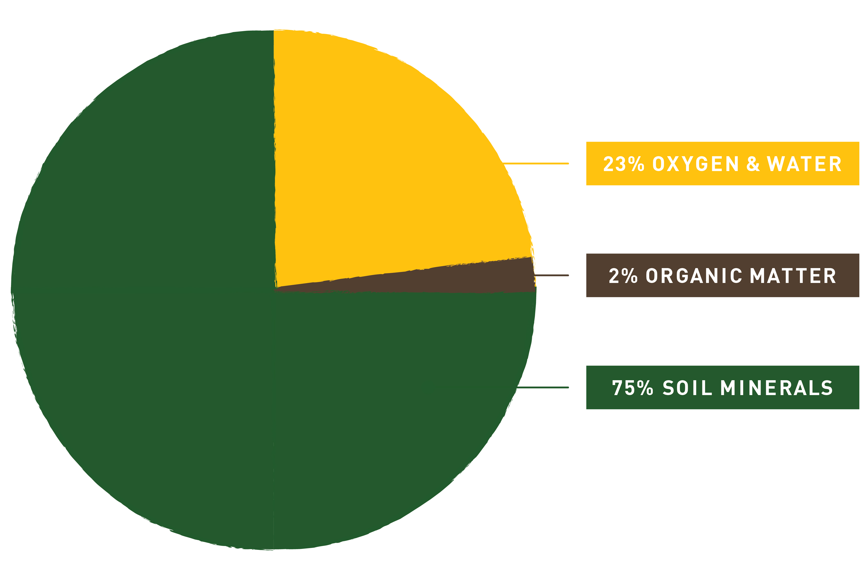 Soil_Composition_Graph_Bad