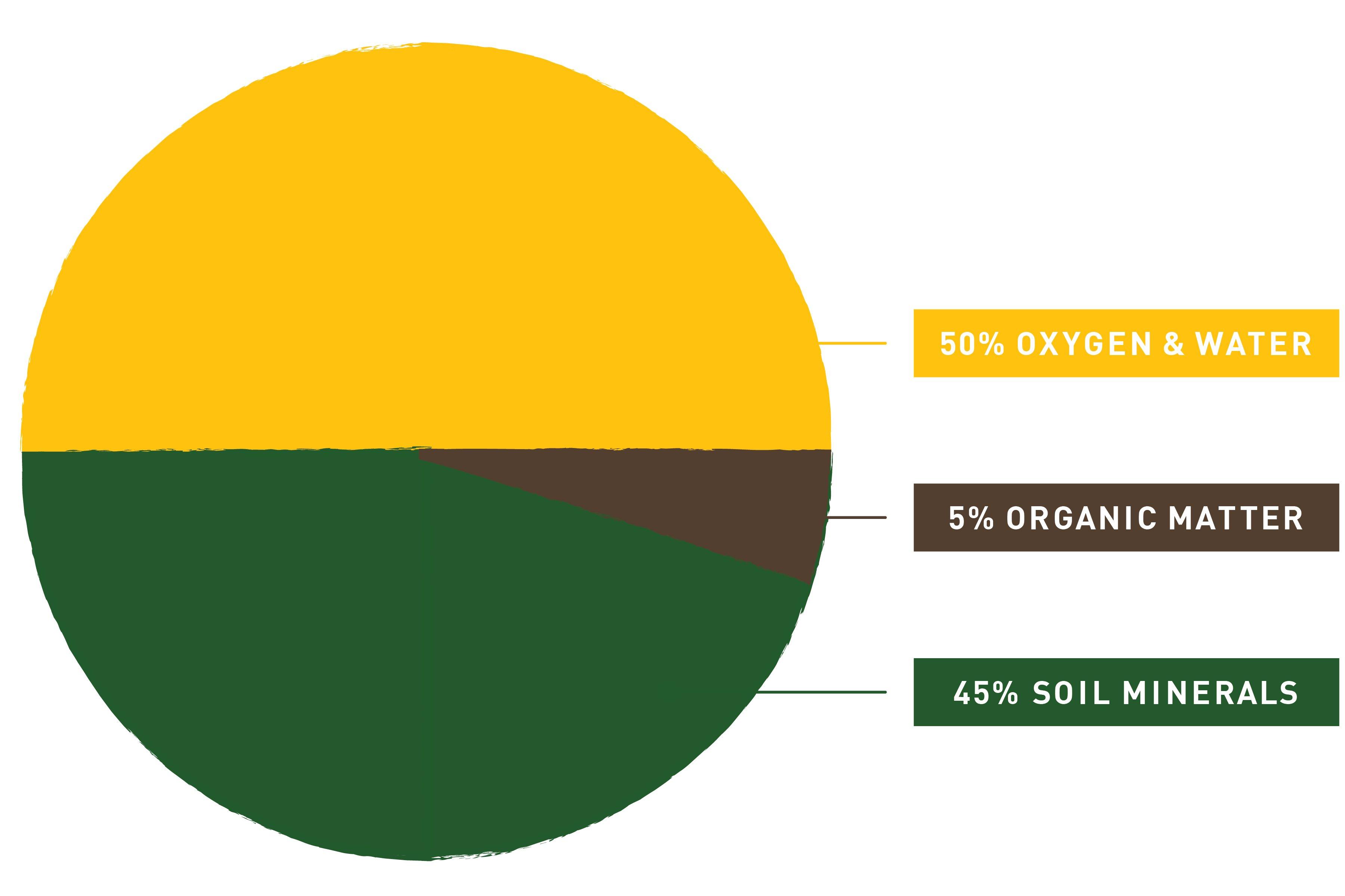 Soil_Composition_Graph_Good