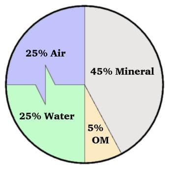 soil pie chart